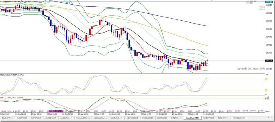 Gold0924_H1sell1