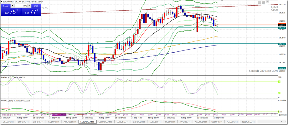 L_EURAUD0922_M15sell1
