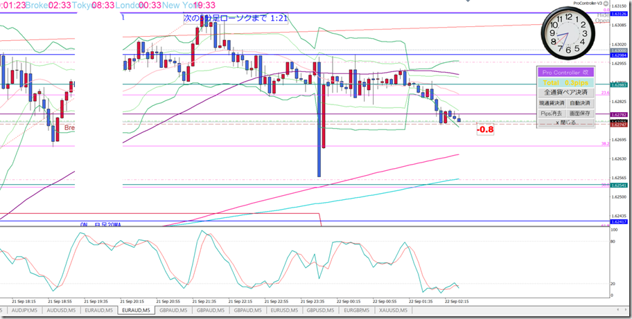 L_EURAUD0922_M5sell1