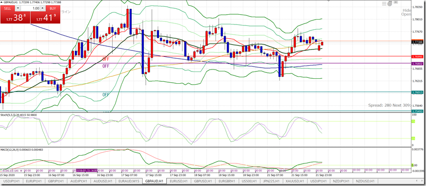 L_GBPAUD0922_H1sell1