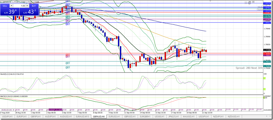 L_GBPAUD0922_H4sell1